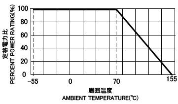 CRU 負荷電力曲線
