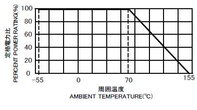 CBR 負荷電力曲線