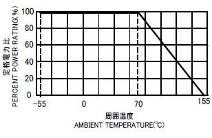 FRN 負荷電力曲線