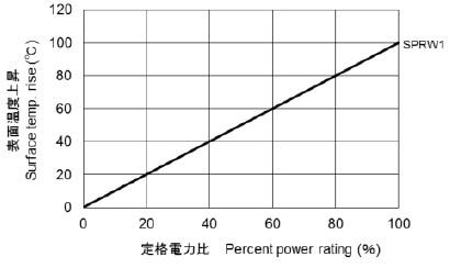 SPRW1 表面温度上昇