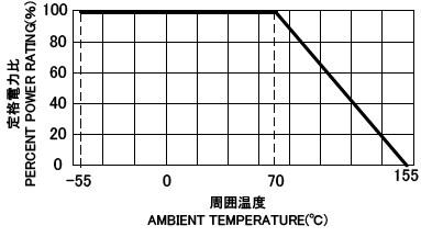 RNV 負荷電力曲線
