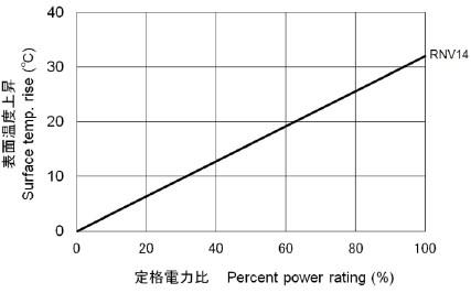 RNV 表面温度上昇