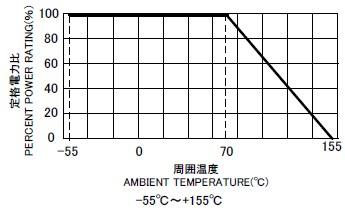 CRS 負荷電力曲線