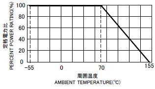 CRA 負荷電力曲線