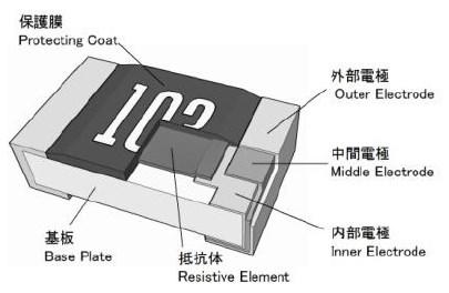 CPR 高電力角型厚膜チップ抵抗器