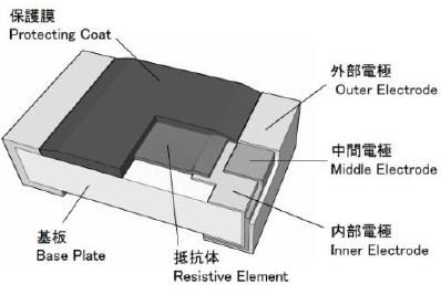 CRF ファンクショントリマブル角型厚膜チップ抵抗器