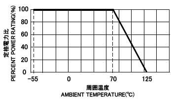 CRF 負荷電力曲線