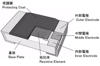 Clr Low Resistance Thick Film Chip Resistors Akahane