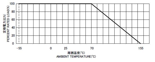aec anti electrical corrosion resistors