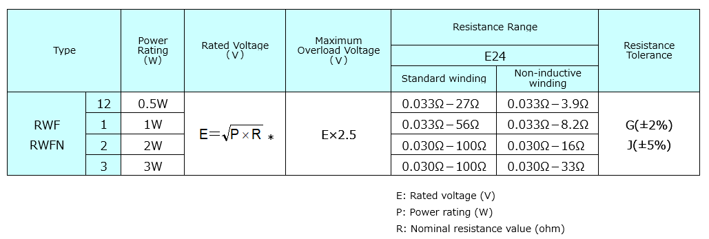 RWF/RWFN Flameproof Miniature Type Wirewound Resistors | Akahane ...