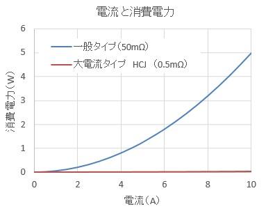 power_comparison